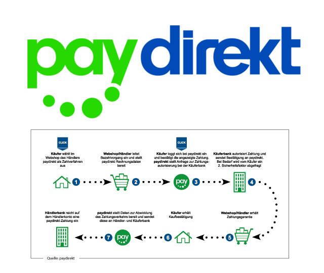 Paydirekt Nachteile